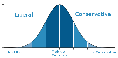bell-curve-big-vs-little-governement_Fotor.png